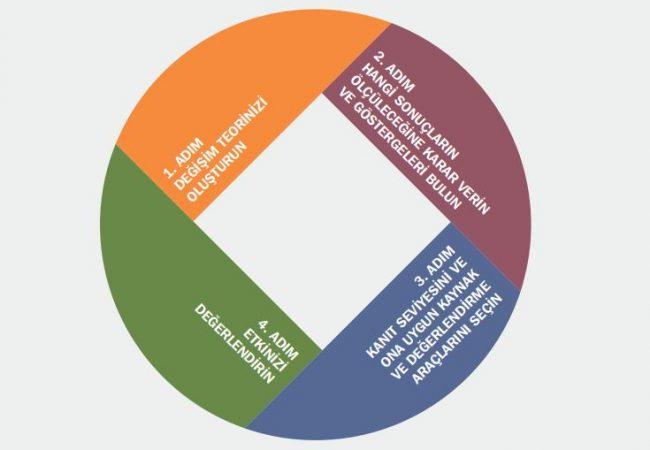 Sosyal Etki Ölçümlemesi | KUSIF 4 Adım Yaklaşımı